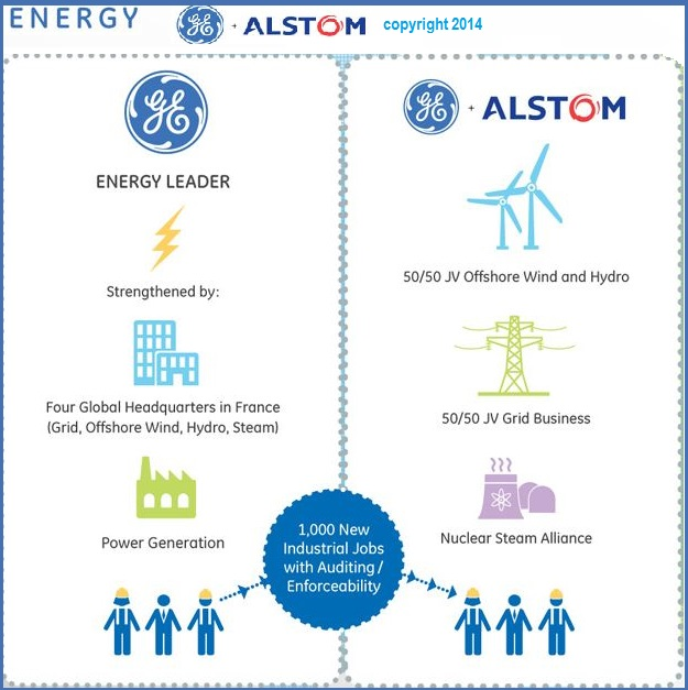 GENERAL ELECTRIC-ALSTOM DIEULOIS