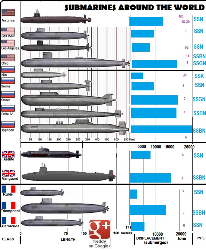 new submarine barracuda : french snaby Frederic PETIT-DIEULOIS