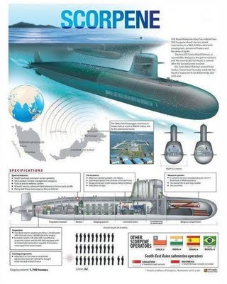 SCORPENE: FRENCH SUBMARINE SSK DIEULOIS