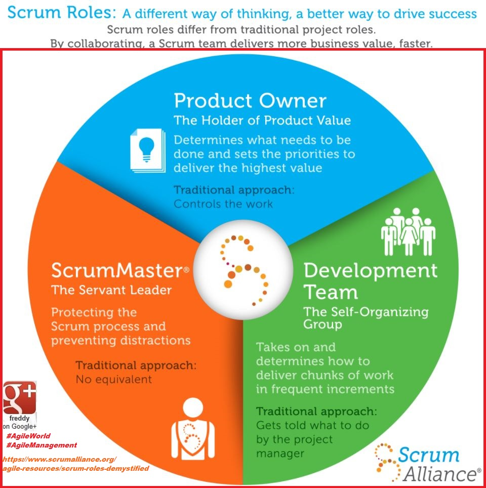 AGILE MANAGEMENT MATRIX SCRUM MASTER PRODUCT OWNER PETIT-DIEULOIS