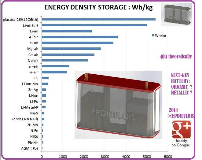 ENERGY-BATTERY DIEULOIS