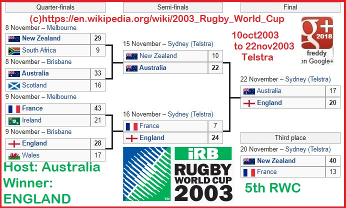 rugby worldcup RWC 2003 dieulois
